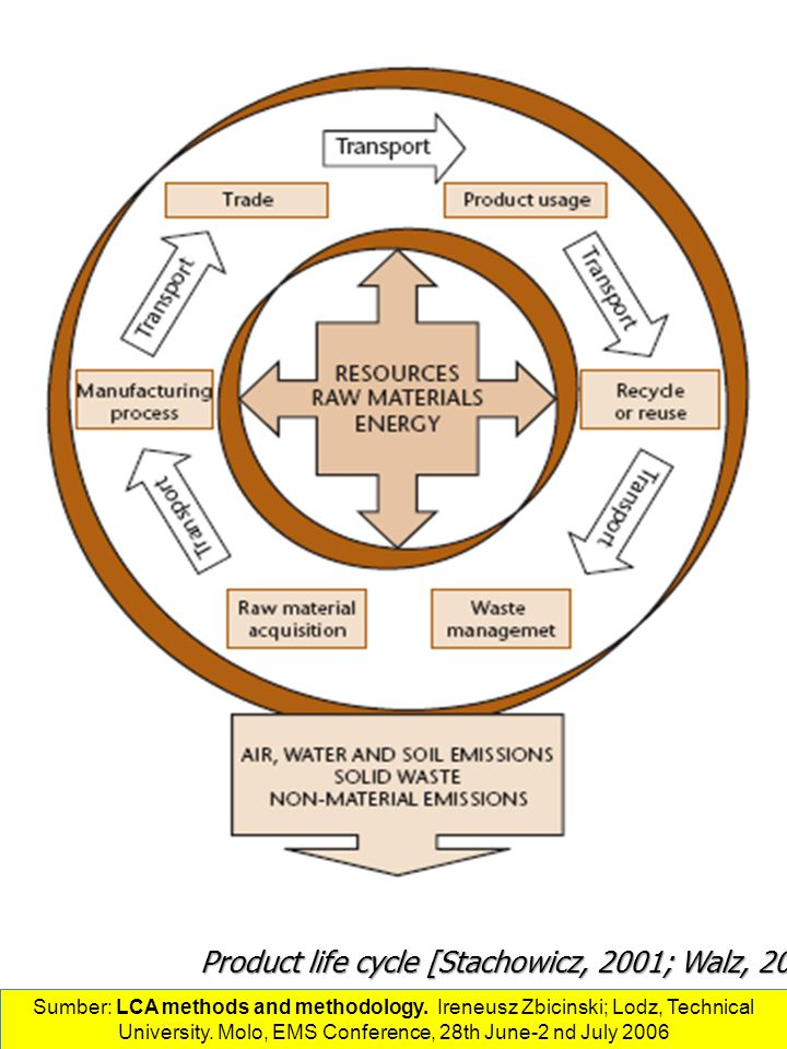 Product life cycle [Stachowicz, 2001; Walz, 2000].
